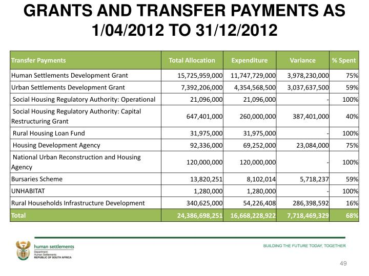 GRANTS AND TRANSFER PAYMENTS AS 1/04/2012 TO 31/12/2012