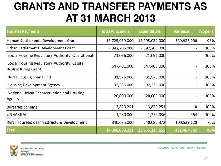 GRANTS AND TRANSFER PAYMENTS AS AT 31 MARCH 2013