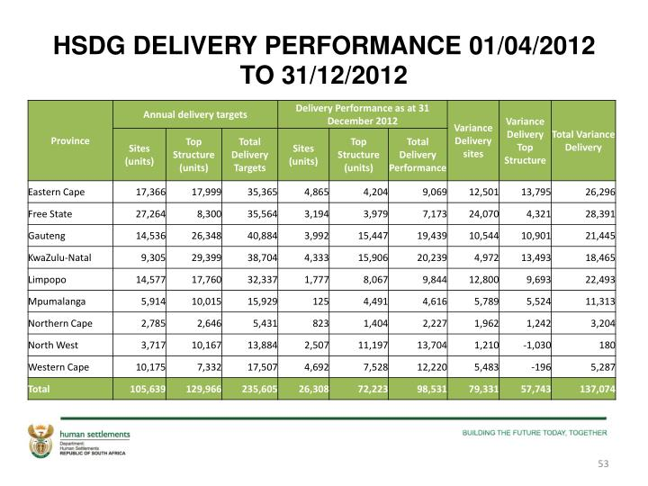 HSDG DELIVERY PERFORMANCE 01/04/2012 TO 31/12/2012