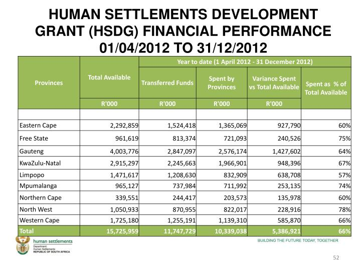 HUMAN SETTLEMENTS DEVELOPMENT GRANT (HSDG) FINANCIAL PERFORMANCE 01/04/2012 TO 31/12/2012