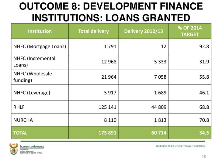 OUTCOME 8: DEVELOPMENT FINANCE INSTITUTIONS: LOANS GRANTED