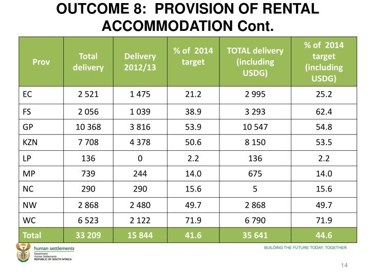 OUTCOME 8:  PROVISION OF RENTAL ACCOMMODATION Cont.