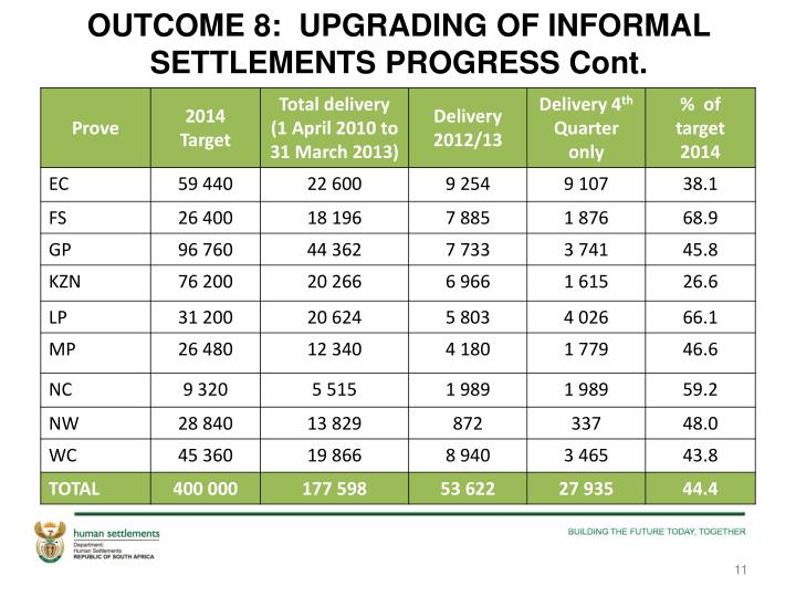 OUTCOME 8:  UPGRADING OF INFORMAL SETTLEMENTS PROGRESS Cont.