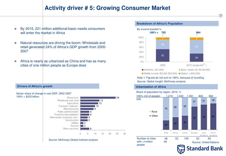 Activity driver # 5: Growing Consumer Market