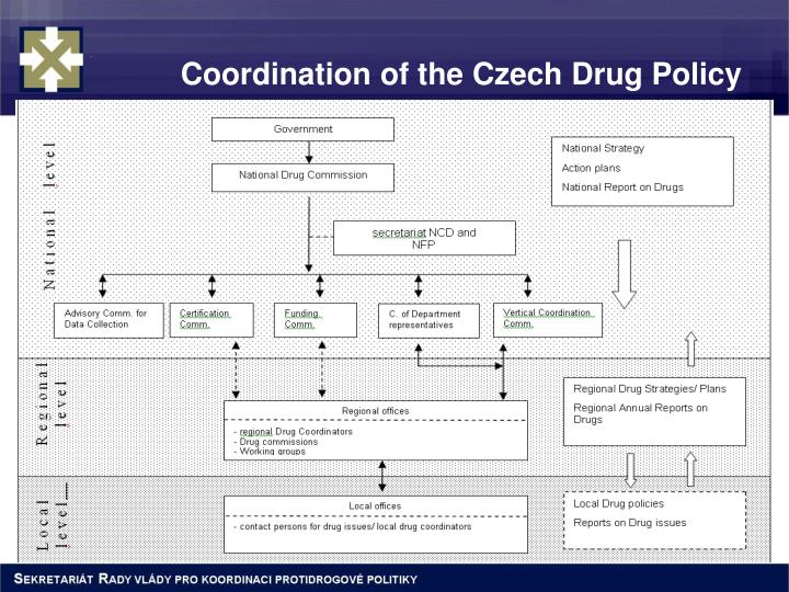Coordination of the Czech