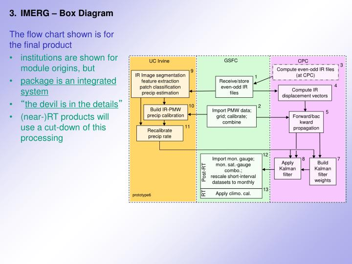 3.	IMERG – Box Diagram