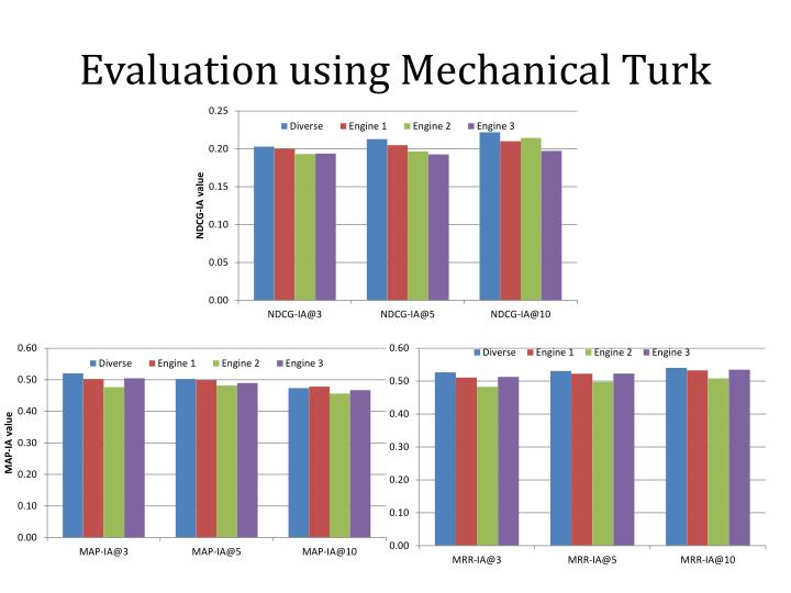 Evaluation using Mechanical Turk
