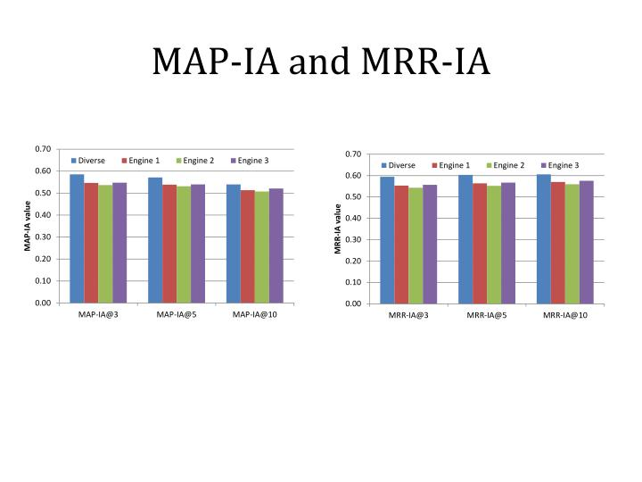MAP-IA and MRR-IA