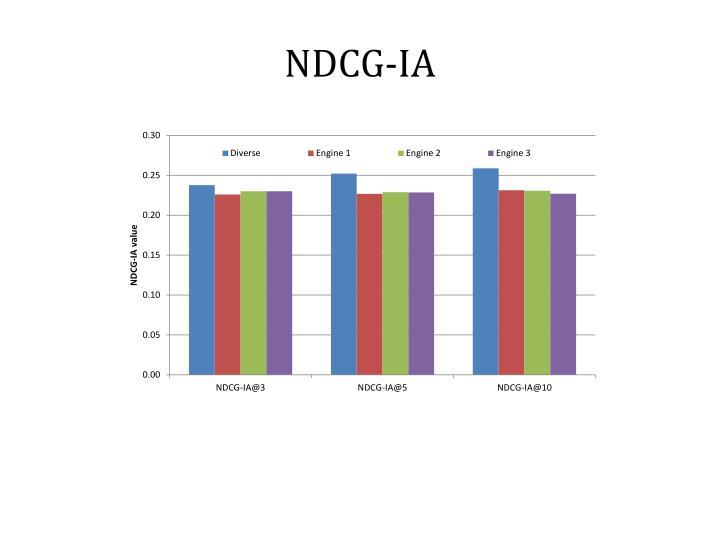 NDCG-IA