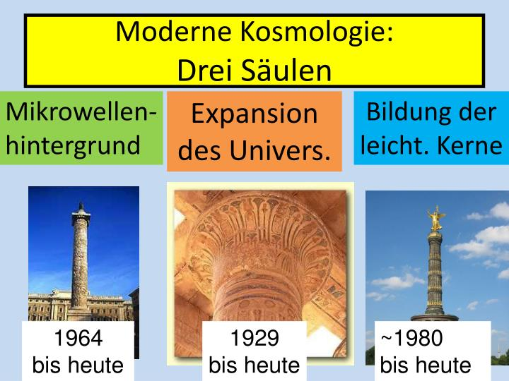 Moderne Kosmologie: