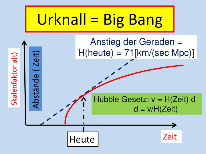 Urknall = Big Bang