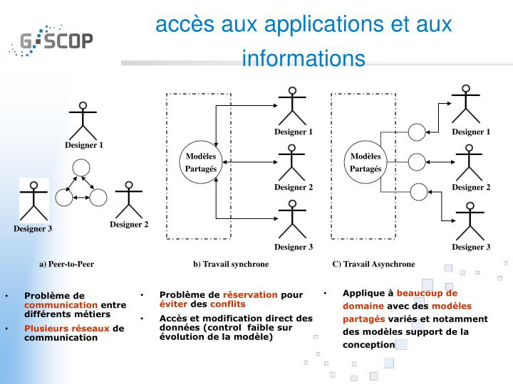 Acc s aux applications et aux informations