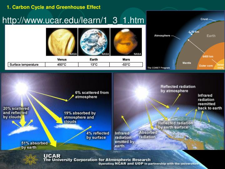 1. Carbon Cycle and Greenhouse Effect