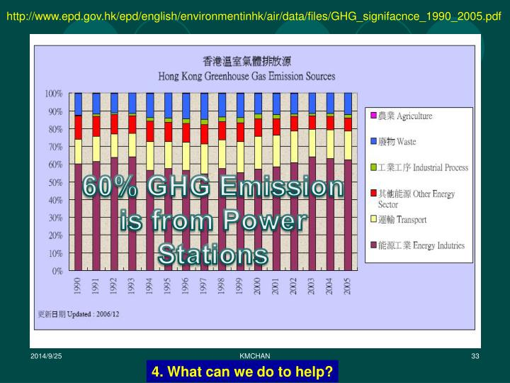 http://www.epd.gov.hk/epd/english/environmentinhk/air/data/files/GHG_signifacnce_1990_2005.pdf