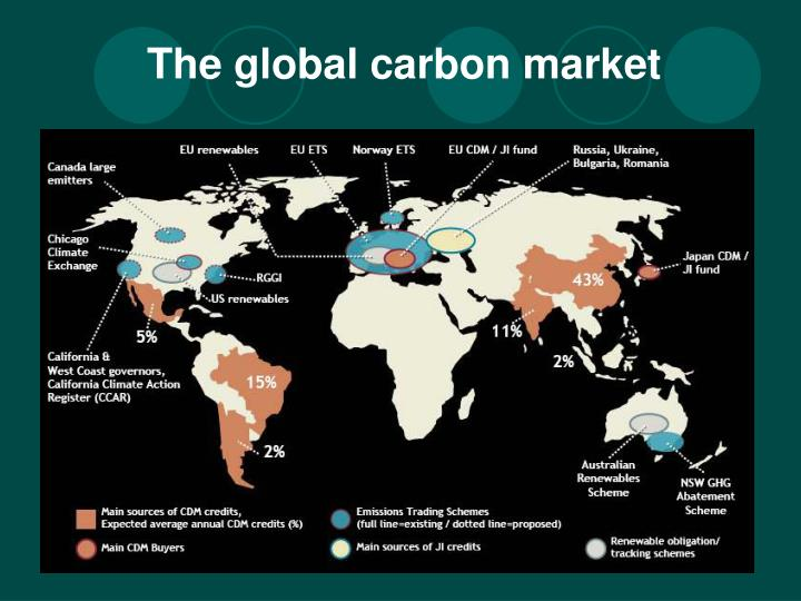 The global carbon market