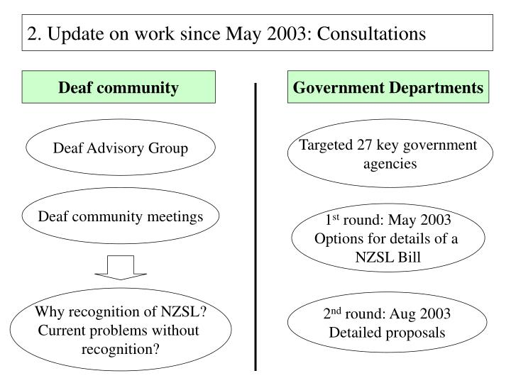2. Update on work since May 2003: Consultations