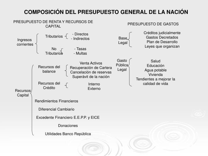 COMPOSICIÓN DEL PRESUPUESTO GENERAL DE LA NACIÓN