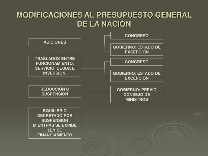 MODIFICACIONES AL PRESUPUESTO GENERAL DE LA NACIÓN
