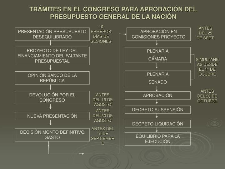TRÁMITES EN EL CONGRESO PARA APROBACIÓN DEL PRESUPUESTO GENERAL DE LA NACIÓN