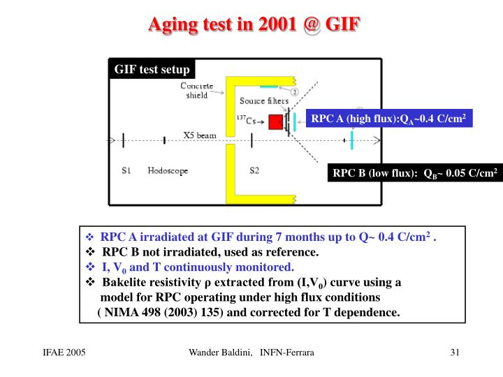 Aging test in 2001 @ GIF
