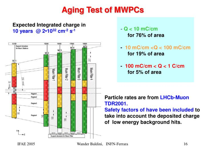 Aging Test of MWPCs