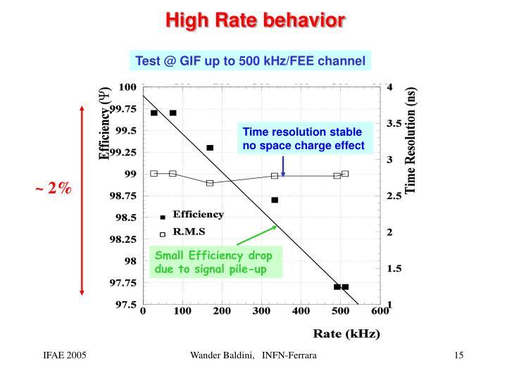 High Rate behavior