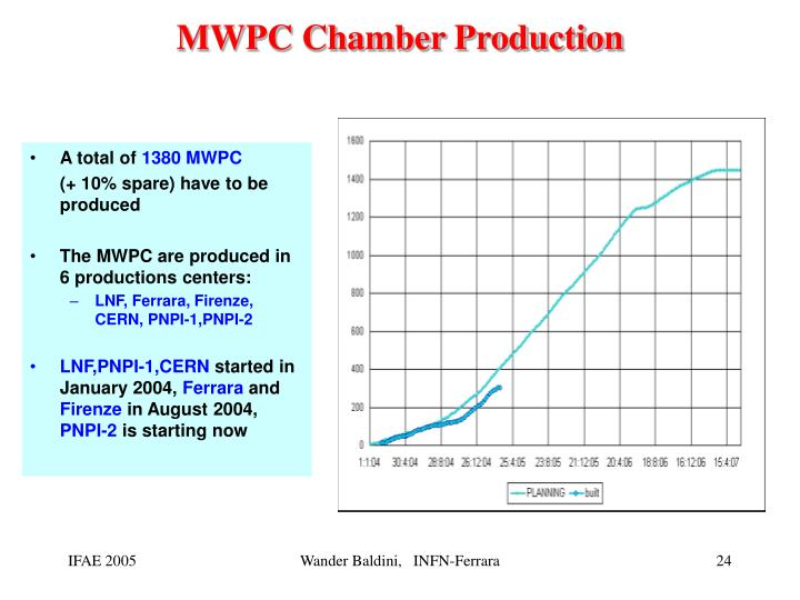 MWPC Chamber Production