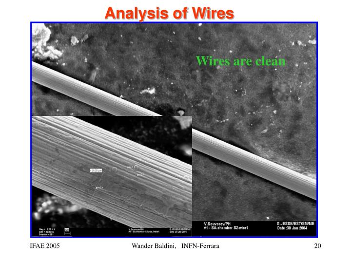 Analysis of Wires