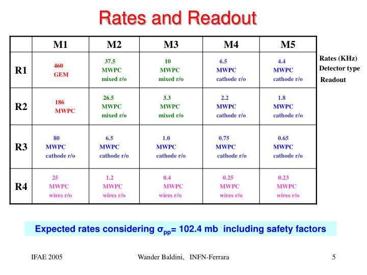 Rates and Readout