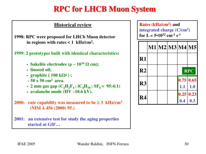 RPC for LHCB Muon System