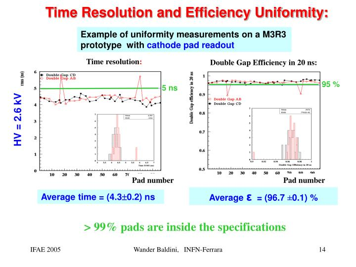 Time Resolution and Efficiency Uniformity: