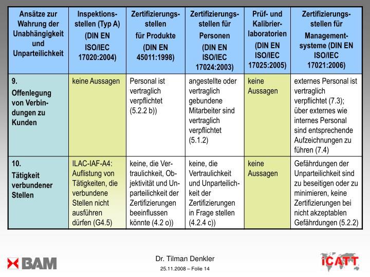 Dr. Tilman Denkler