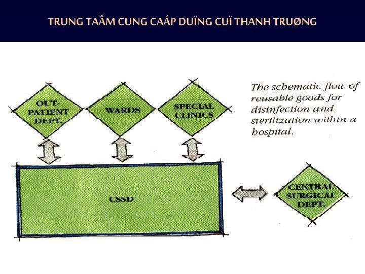TRUNG TAÂM CUNG CAÁP DUÏNG CUÏ THANH TRUØNG