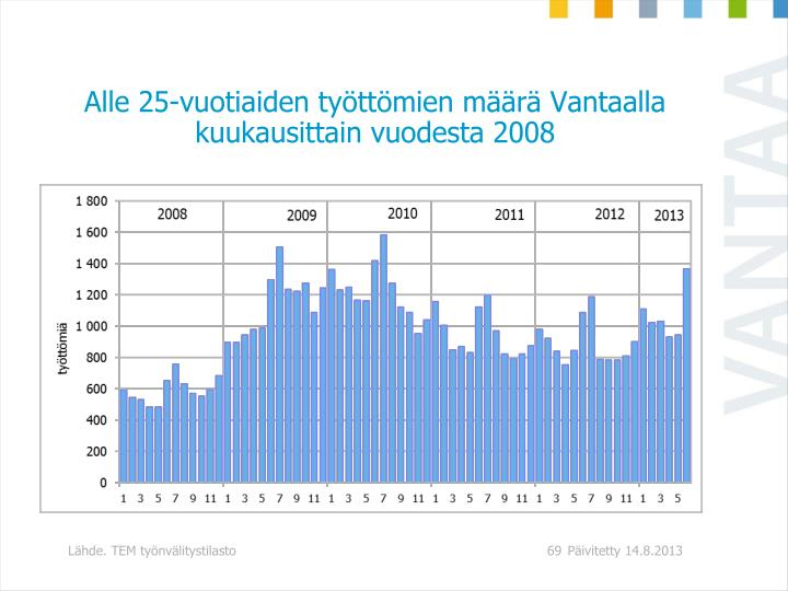 Alle 25-vuotiaiden tyttmien mr Vantaalla kuukausittain vuodesta 2008