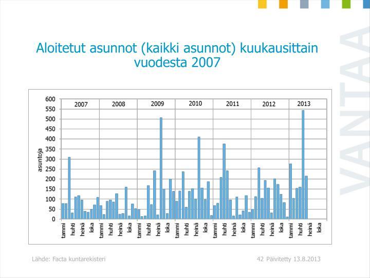 Aloitetut asunnot (kaikki asunnot) kuukausittain vuodesta 2007