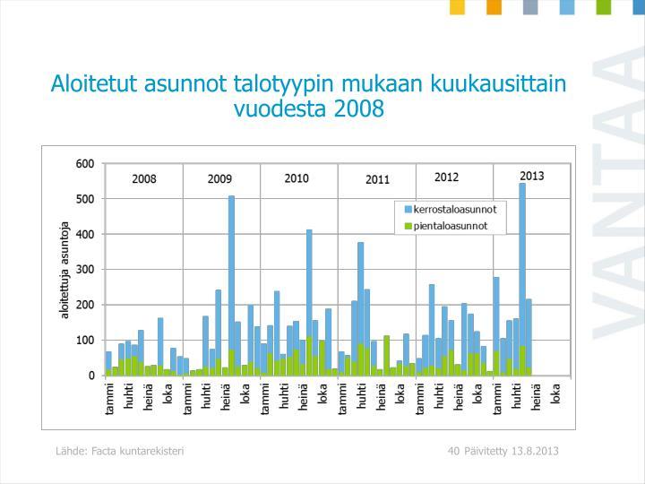 Aloitetut asunnot talotyypin mukaan kuukausittain vuodesta 2008