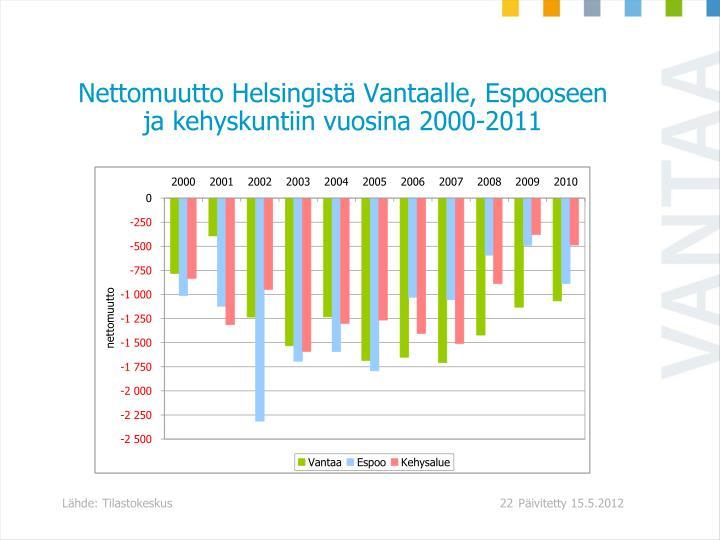 Nettomuutto Helsingist Vantaalle, Espooseen ja kehyskuntiin vuosina 2000-2011