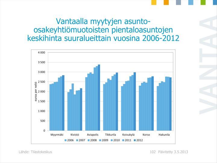 Vantaalla myytyjen asunto-osakeyhtimuotoisten pientaloasuntojen keskihinta suuralueittain vuosina 2006-2012