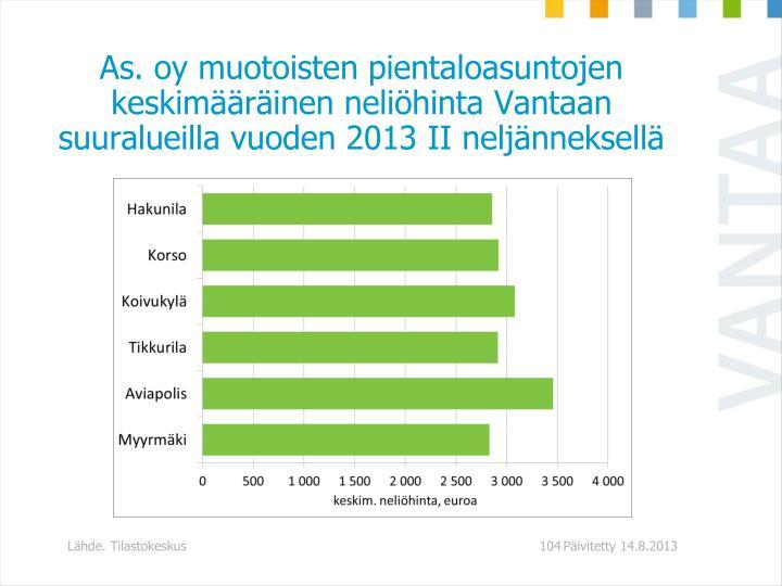 As. oy muotoisten pientaloasuntojen keskimrinen nelihinta Vantaan suuralueilla vuoden 2013 II neljnneksell
