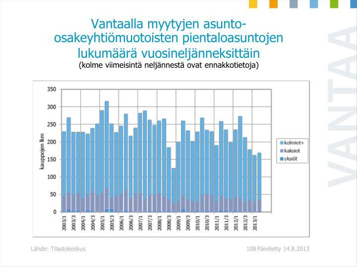 Vantaalla myytyjen asunto-osakeyhtimuotoisten pientaloasuntojen lukumr vuosineljnneksittin