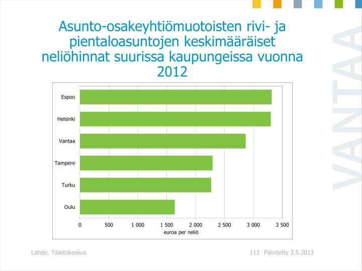 Asunto-osakeyhtimuotoisten rivi- ja pientaloasuntojen keskimriset nelihinnat suurissa kaupungeissa vuonna 2012