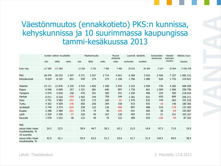 Vestnmuutos (ennakkotieto) PKS:n kunnissa, kehyskunnissa ja 10 suurimmassa kaupungissa