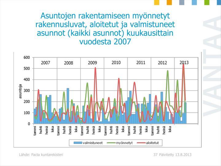 Asuntojen rakentamiseen mynnetyt rakennusluvat, aloitetut ja valmistuneet asunnot (kaikki asunnot) kuukausittain vuodesta 2007