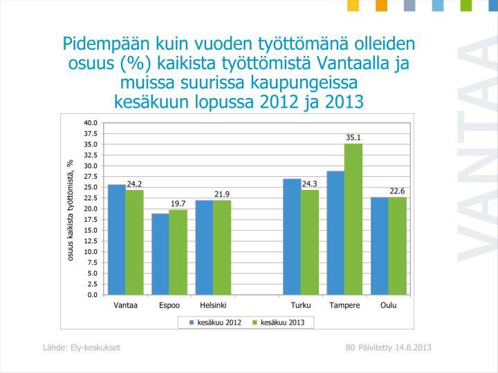 Pidempn kuin vuoden tyttmn olleiden osuus (%) kaikista tyttmist Vantaalla ja muissa suurissa kaupungeissa