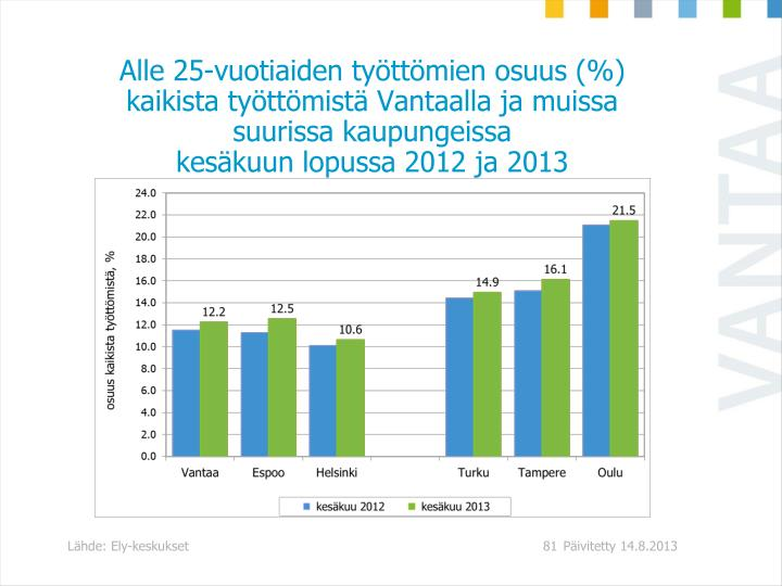 Alle 25-vuotiaiden tyttmien osuus (%) kaikista tyttmist Vantaalla ja muissa suurissa kaupungeissa