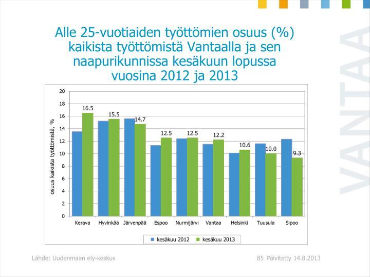 Alle 25-vuotiaiden tyttmien osuus (%) kaikista tyttmist Vantaalla ja sen naapurikunnissa keskuun lopussa