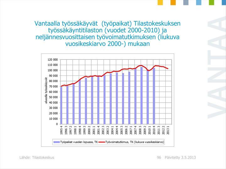 Vantaalla tysskyvt  (typaikat) Tilastokeskuksen tysskyntitilaston (vuodet 2000-2010) ja neljnnesvuosittaisen tyvoimatutkimuksen (liukuva vuosikeskiarvo 2000-) mukaan