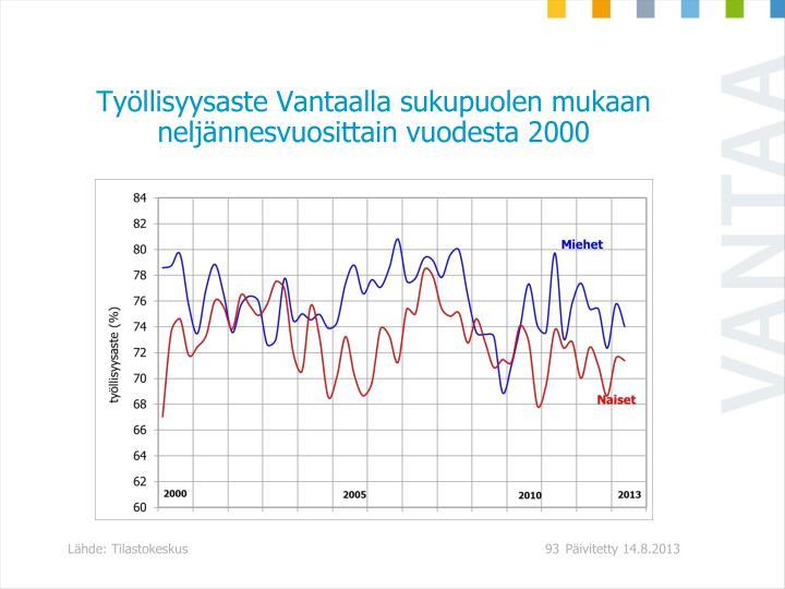 Tyllisyysaste Vantaalla sukupuolen mukaan neljnnesvuosittain vuodesta 2000