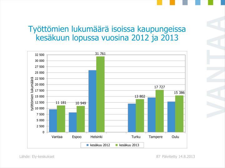 Tyttmien lukumr isoissa kaupungeissa keskuun lopussa vuosina 2012 ja 2013