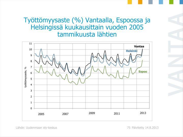 Tyttmyysaste (%) Vantaalla, Espoossa ja Helsingiss kuukausittain vuoden 2005 tammikuusta lhtien